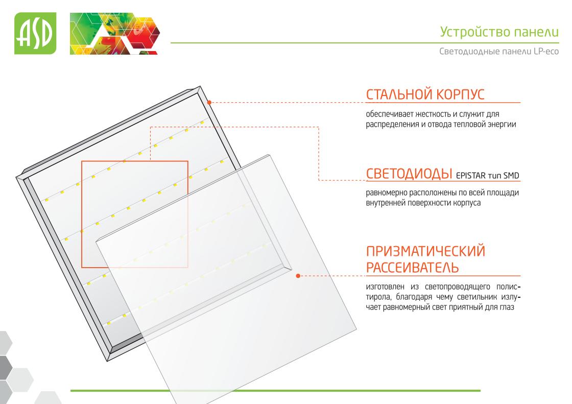 Недорогой светодиодный офисный светильник LP-econom - конструкция