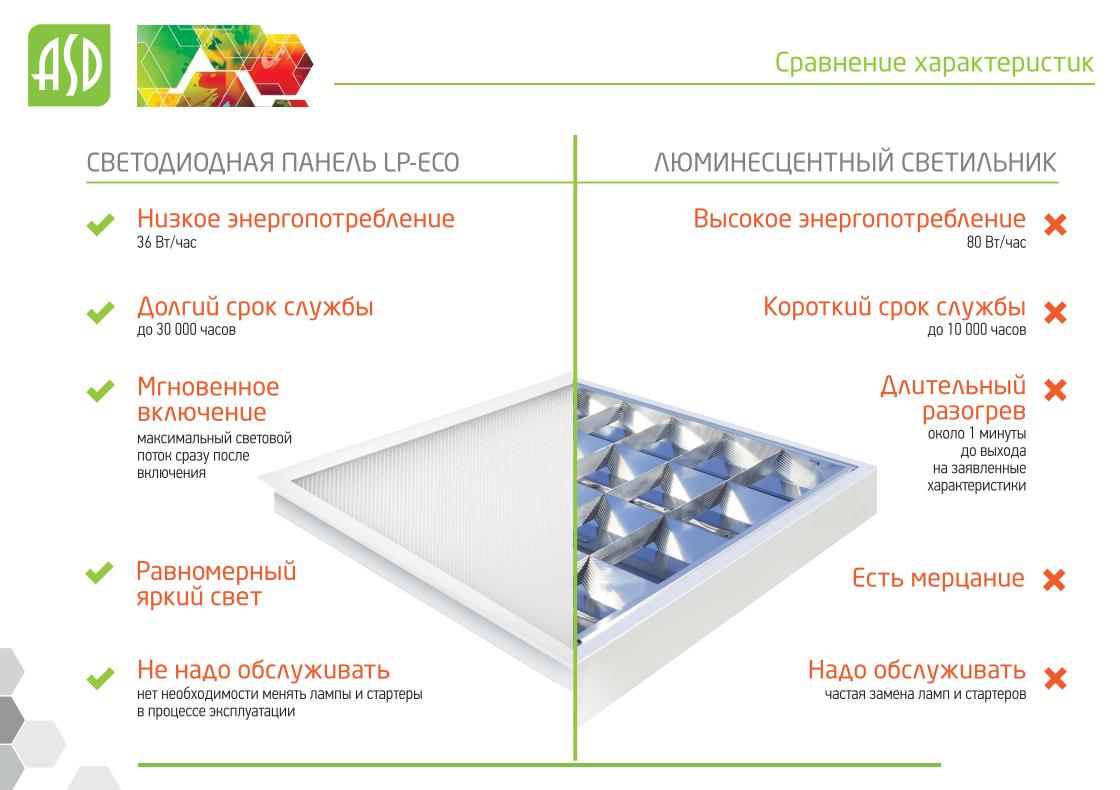 Недорогой светодиодный офисный светильник LP-02-eco - сравнение