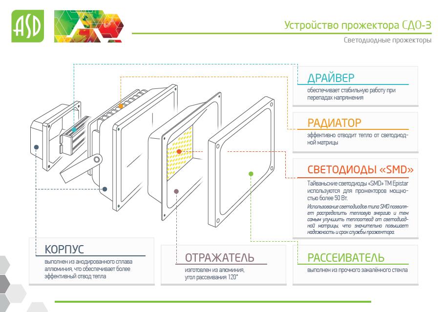 Прожекторы светодиодные серии СДО-3 - устройство